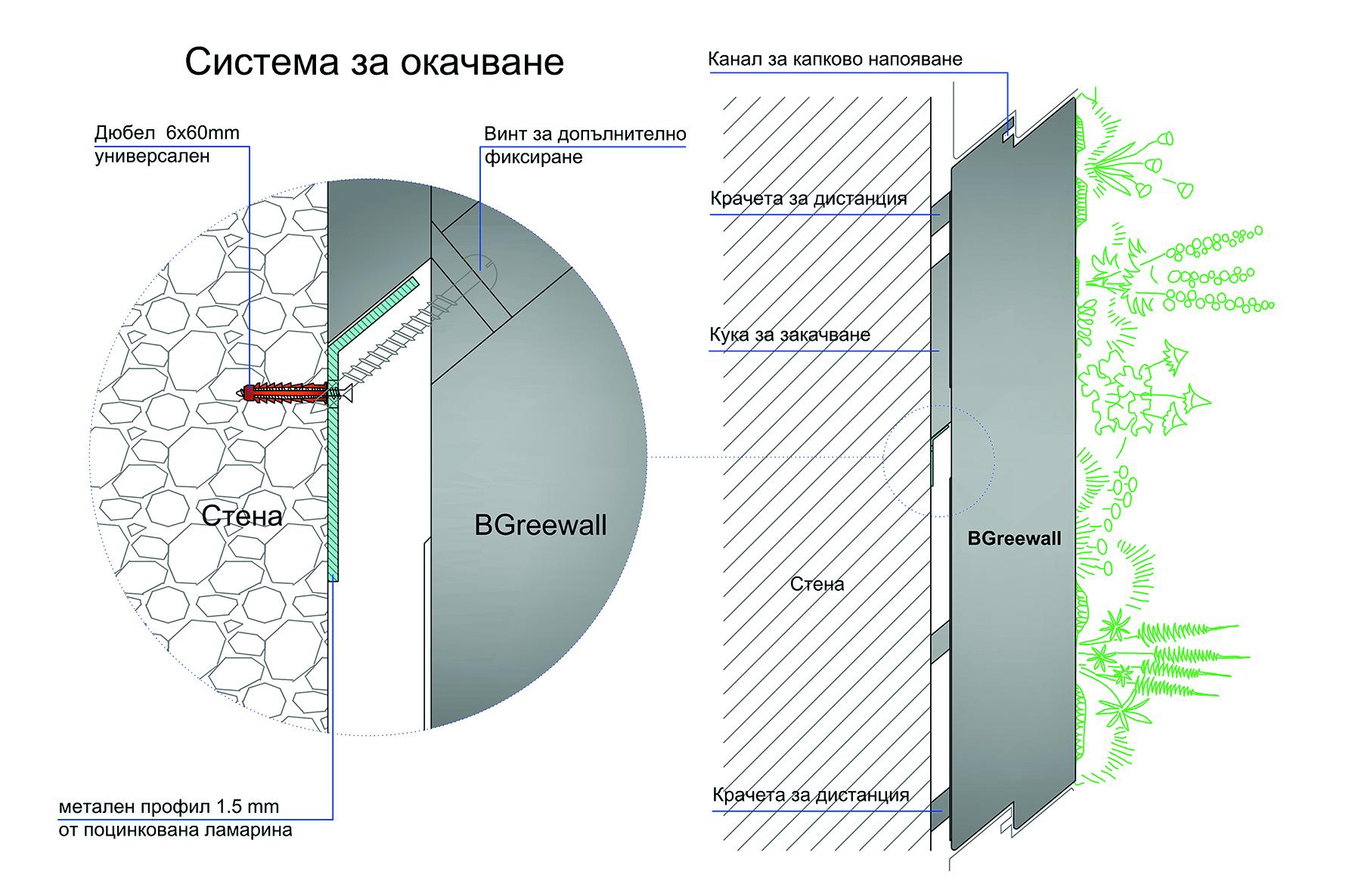 sistema vertikalno ozeleniavane razrez
